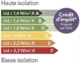 Tableau d'indice d'isolation